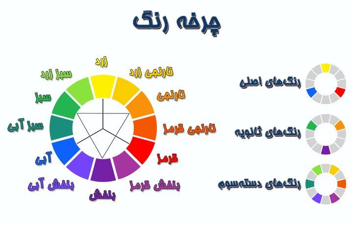 چرخه ی رنگی - رنگ های اصلی