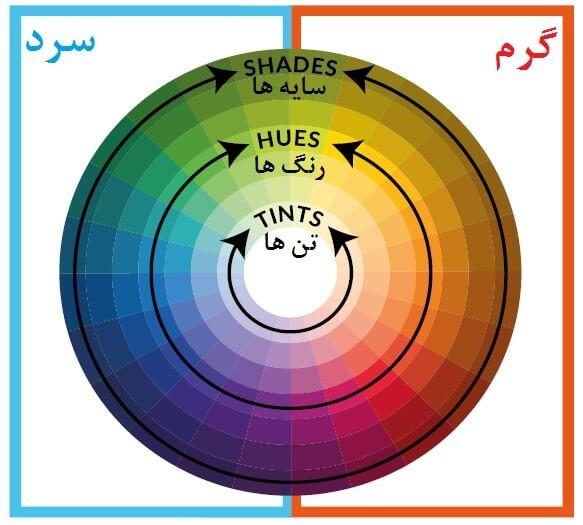 چرخه ی رنگی - گرم و سرد